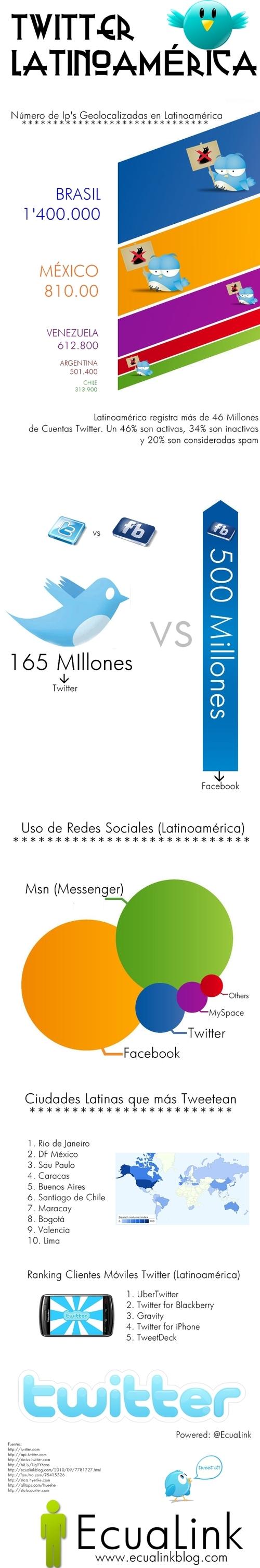 Datos Twitter Latinoamerica (Infografia)