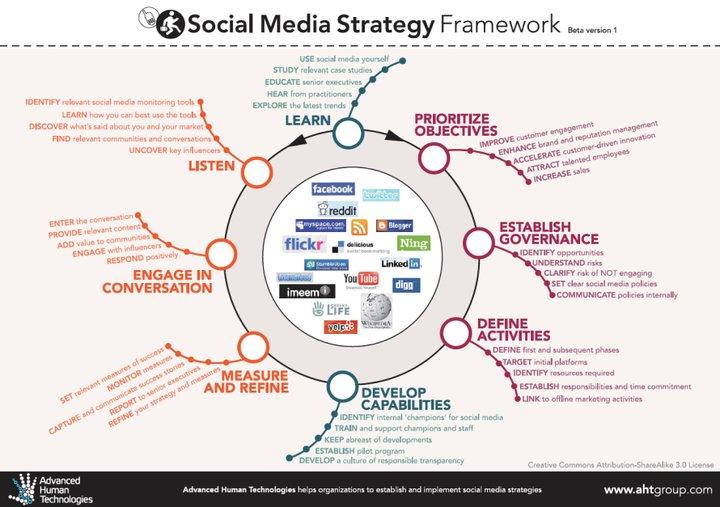 socialmediaes