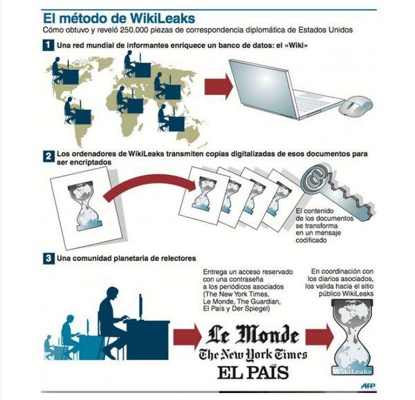 Metodo Wikileaks