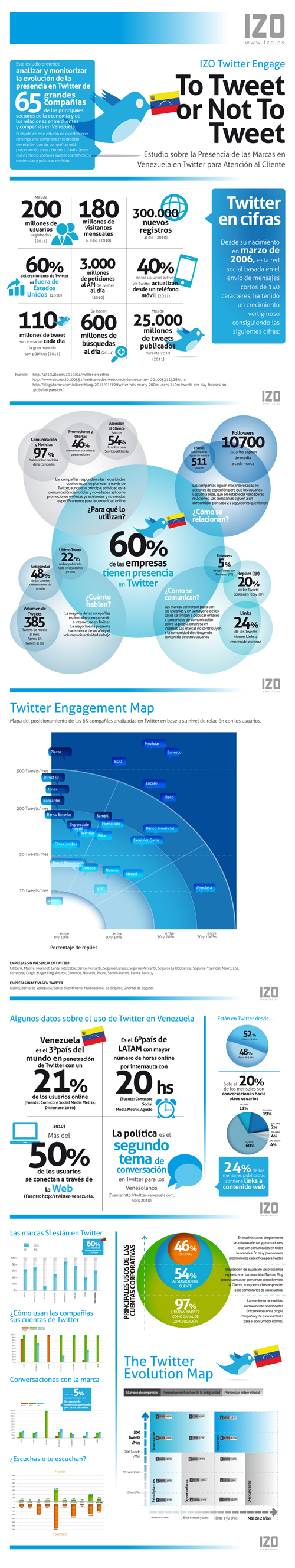 Infografia-IZO-Twitter-Engage-Venezuela