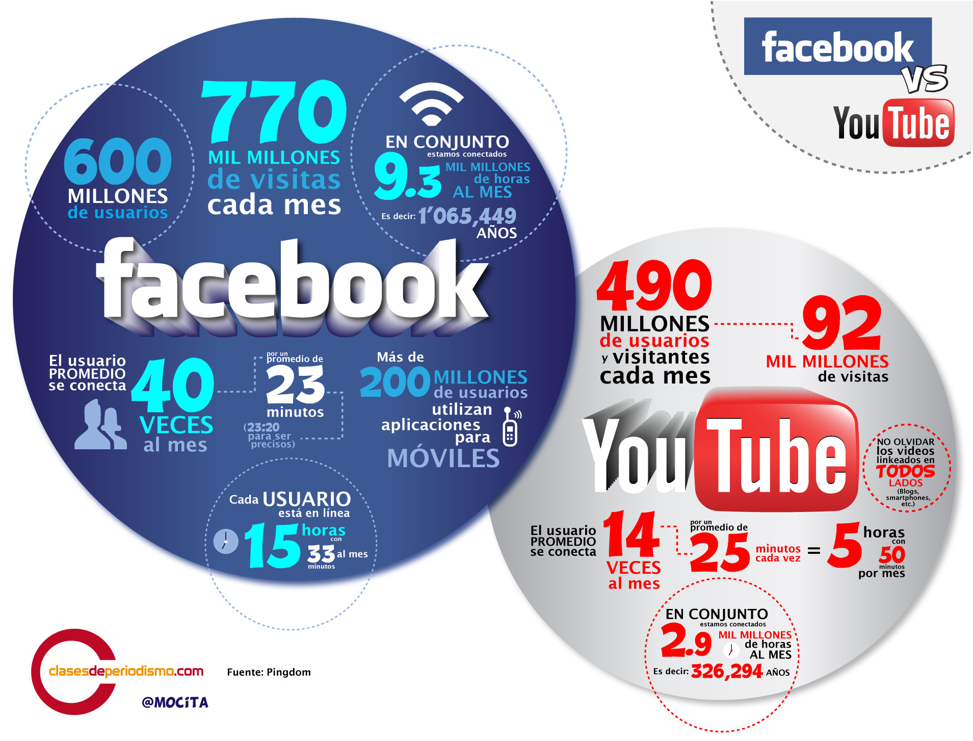 Facebook frente a YouTube