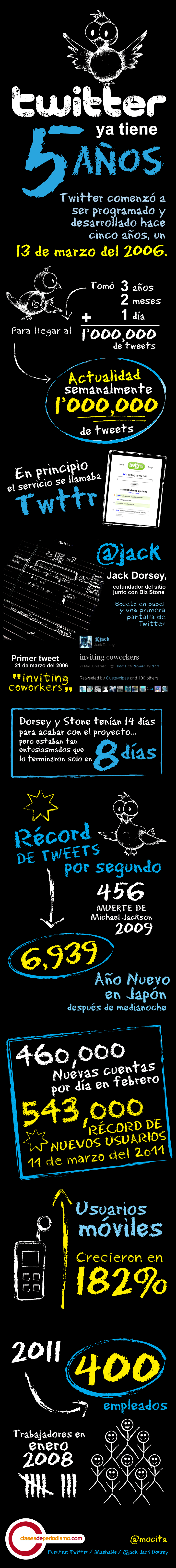 twitter-5-cdp