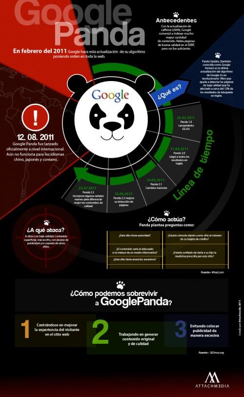 algoritmo google panda infografia
