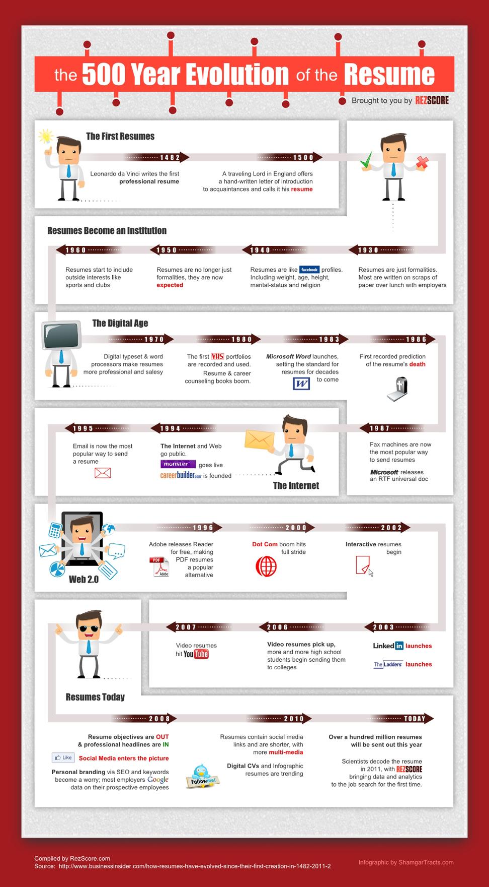 La evolución de los currículum vitae en un gráfico - Clases de ...