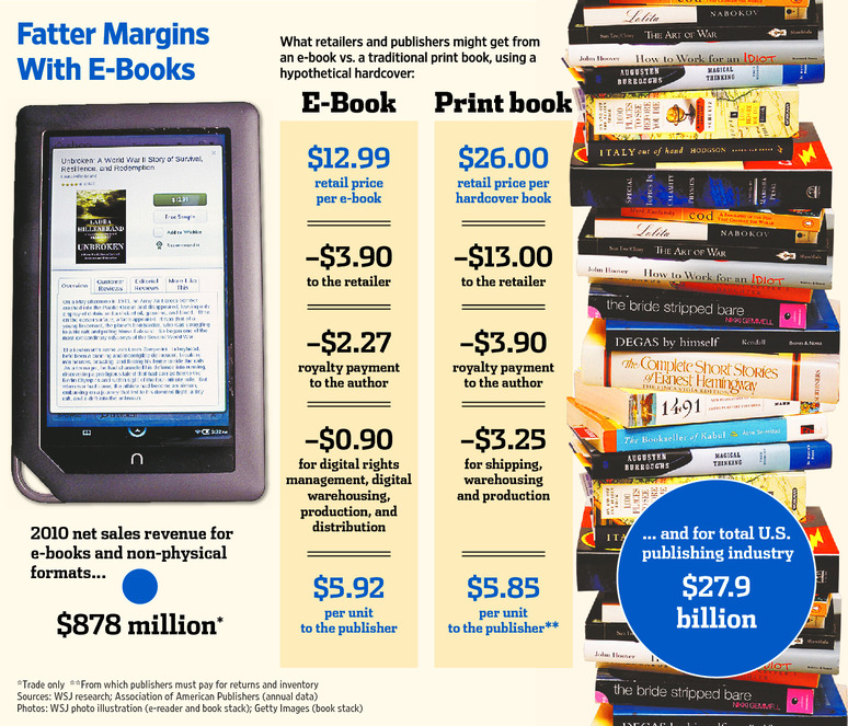"""text books vs ebooks 33 responses to """"cost breakdowns: e-books vs printed books  it's not paper or ebooks,  (although you can type in text notes), etc i also have no ."""
