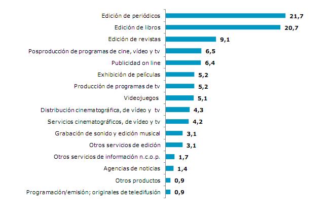 Periodicos Principal Negocio Del Sector De Contenidos En Espana