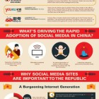 La revolución de los social media en China