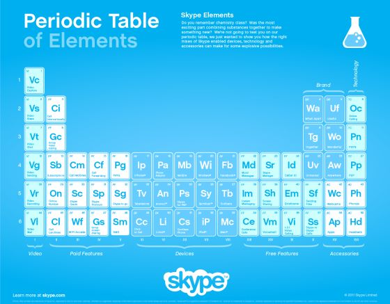skype-periodic-table1
