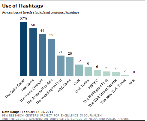 use_of_hashtags