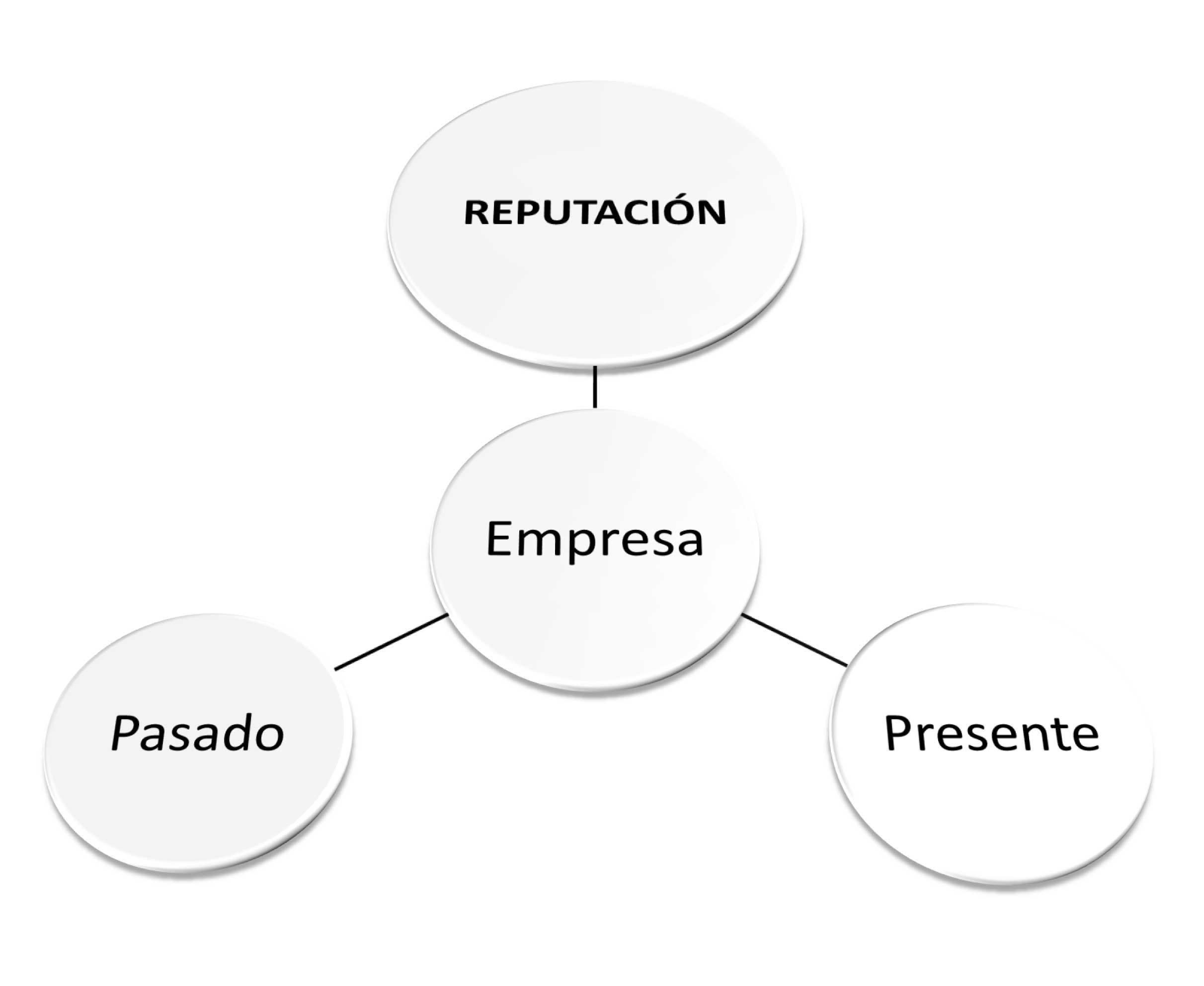 grafico-reputacion