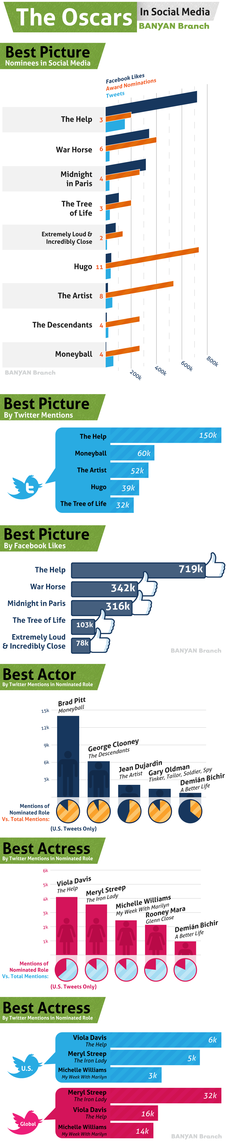 Oscars_Infographic