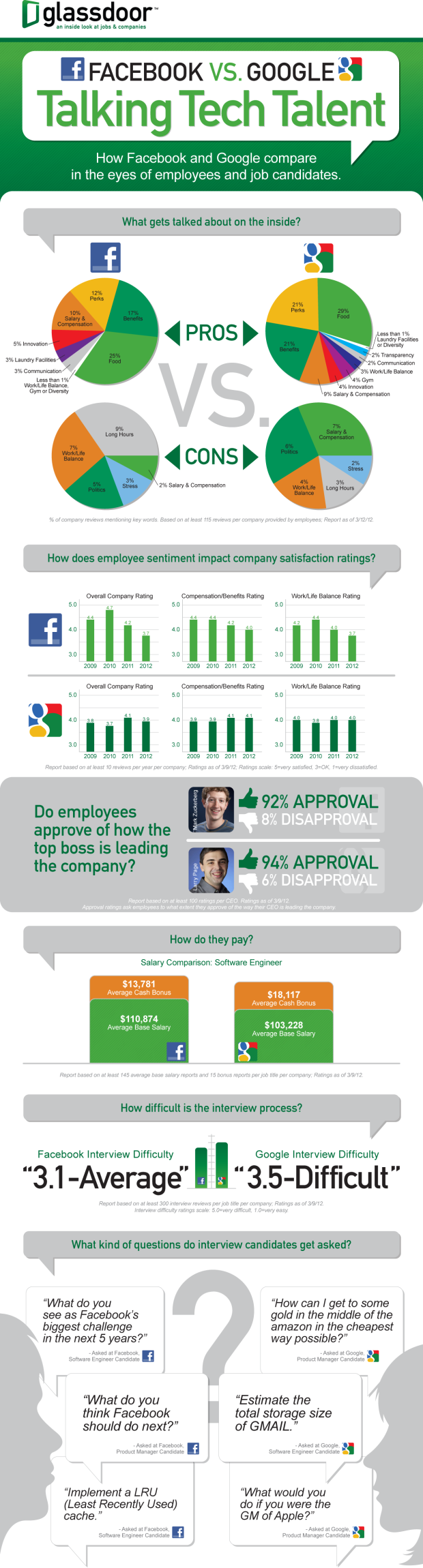 Infografía Facebook - Google