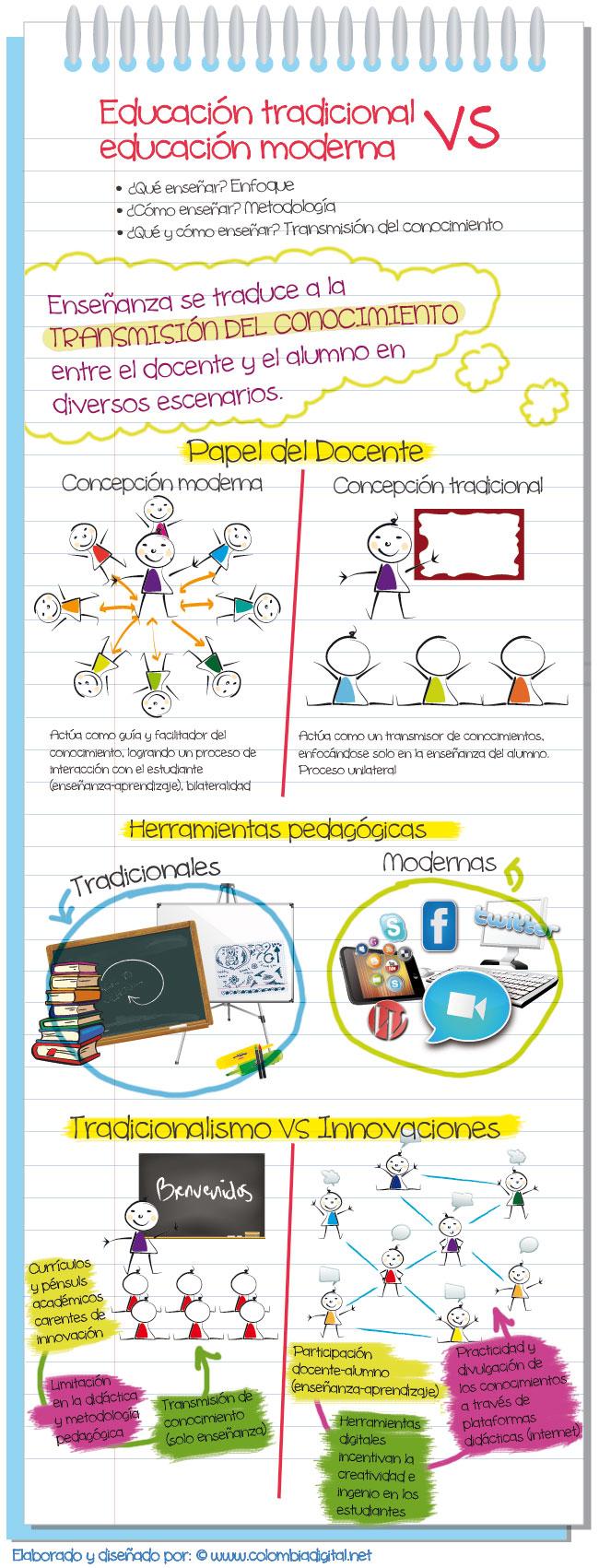 Educación-tradicional-vs-educación-moderna