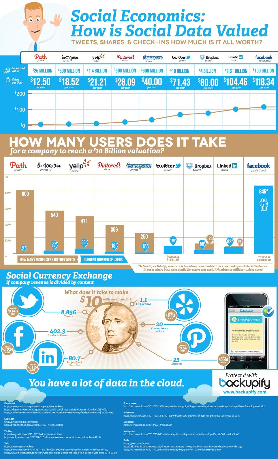 Backupify-Social-Data-Infographic-