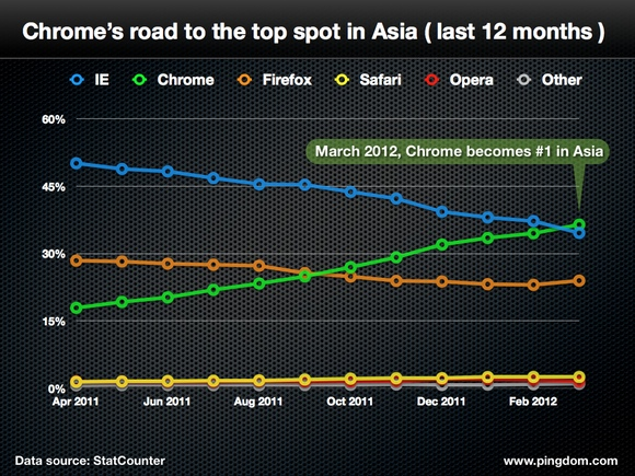 chrome-in-asia