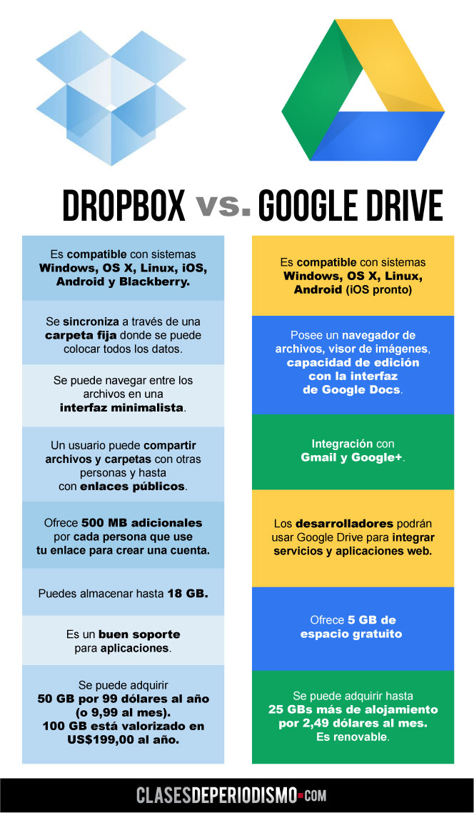 dropbox-vs-google-drive (1)