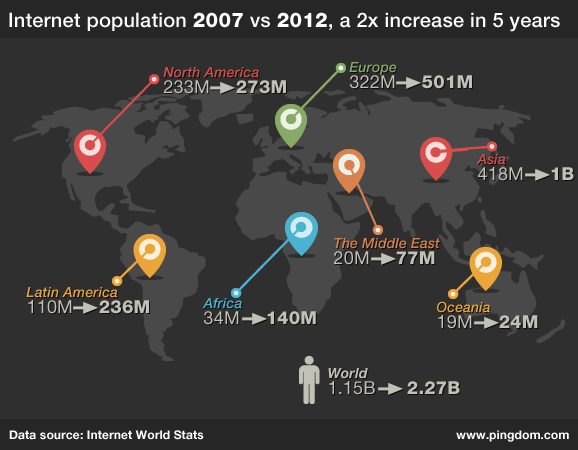 internet-population-2007-2012