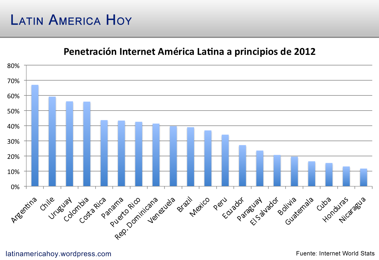 penetracion-internet-america-latina