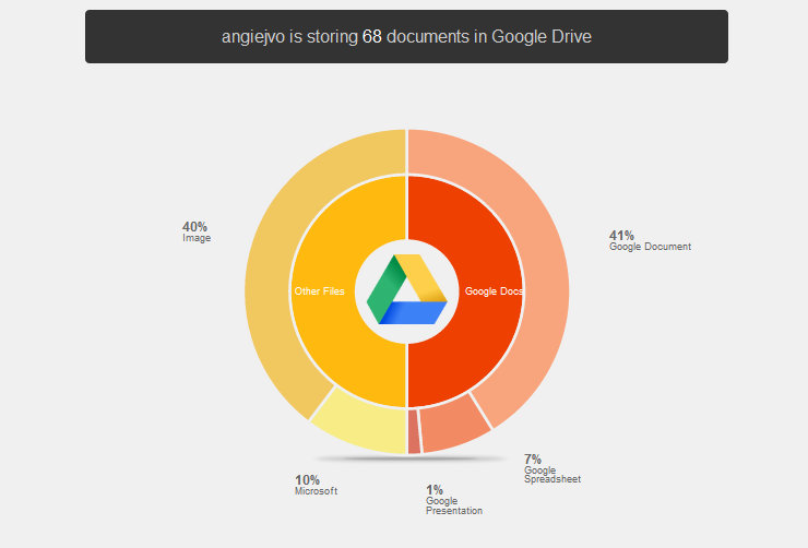 Spanning Stats for Google Drive4