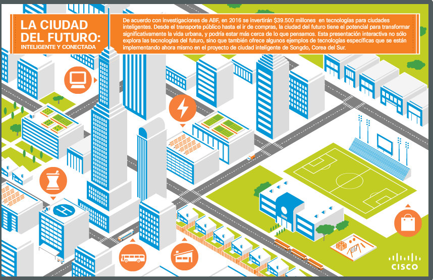 ciudad del futuro