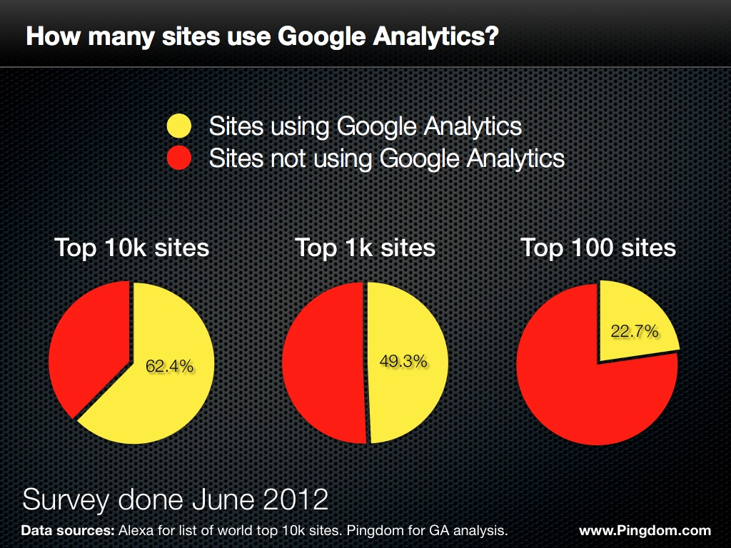 google analytics - alexa