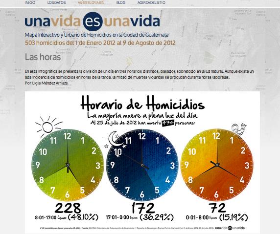 Datos Guatemala