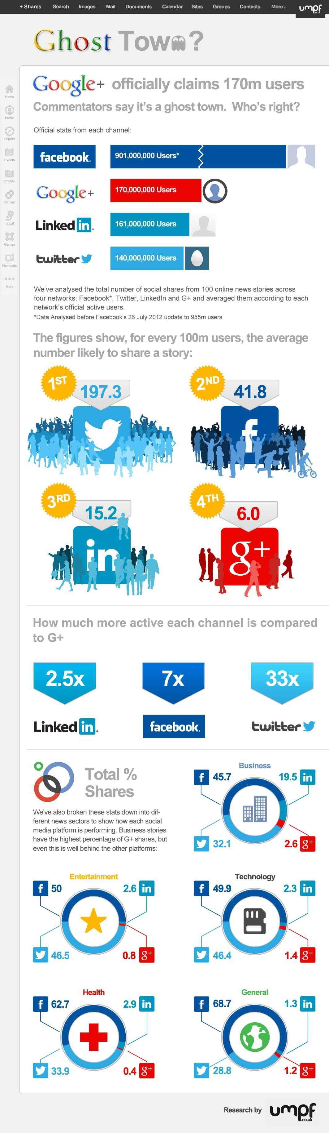 Google-Plus-Ghost-Town-Social-Shares-versus-Twitter-LinkedIn-Facebook-Umpf