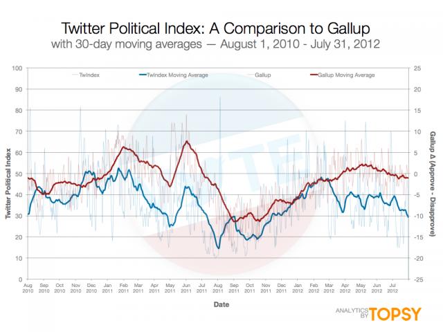 Barómetro Twitter
