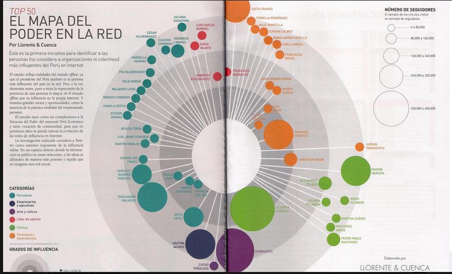Mapa del poder Perú