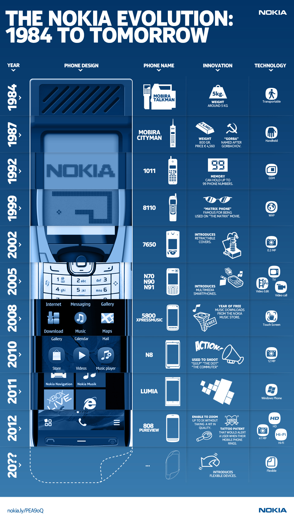 Nokia_HardwareInnovation