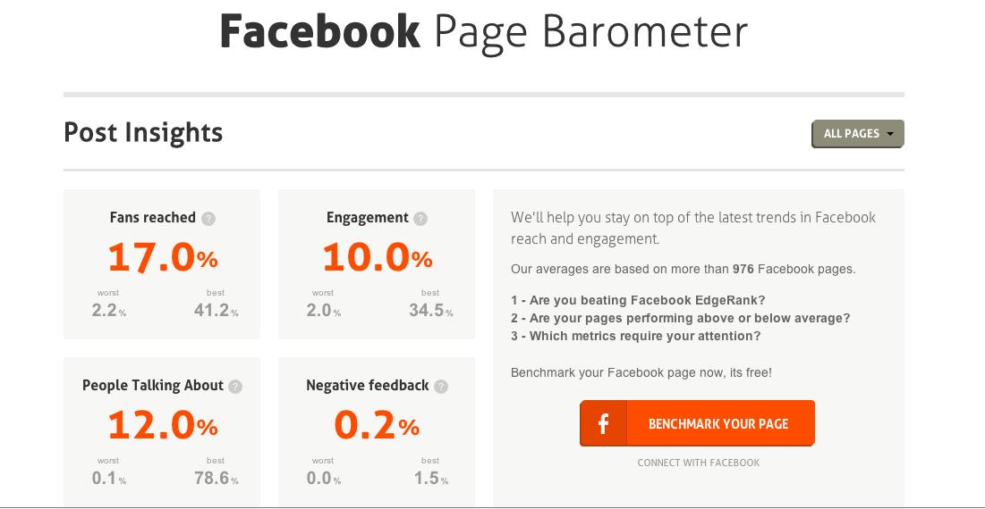 Barómetro fanpage
