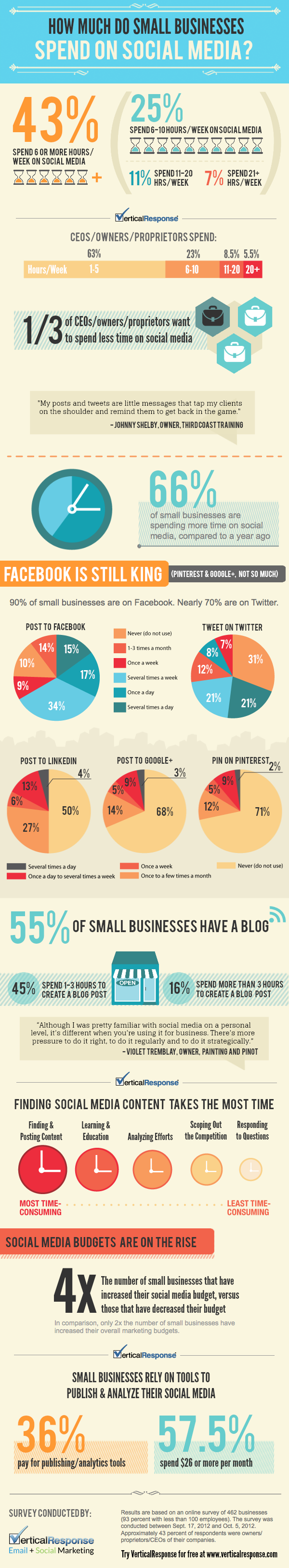 how-much-time-and-money-do-small-businesses-spend-on-social-media-infographic