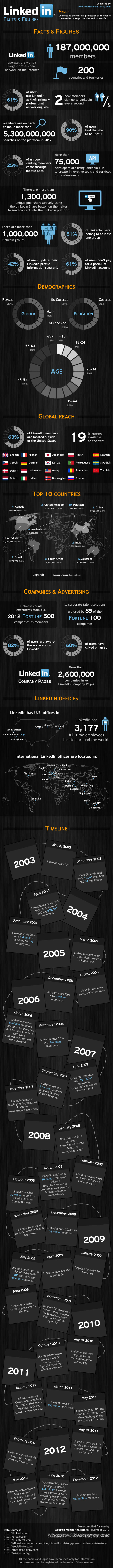 linkedin-facts-figures