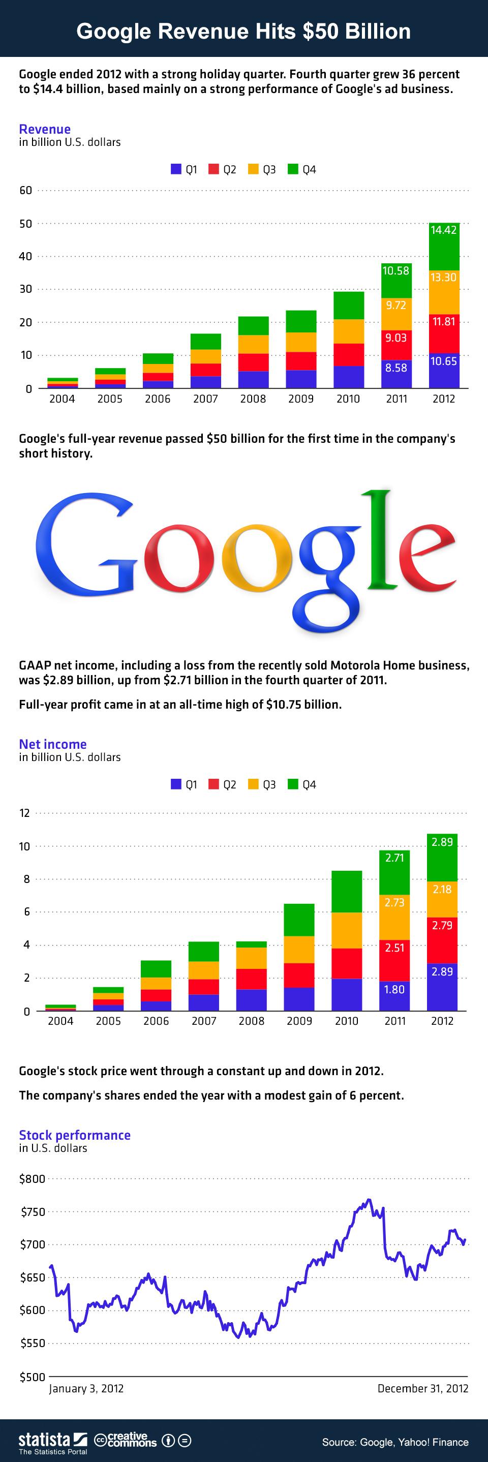 google crecimiento