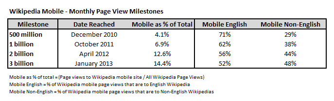 Mobile_Milestone_Chart_-_3_billion_page_views_v2
