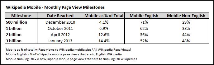 Mobile_Milestone_Chart_-_3_billion_page_views_v2