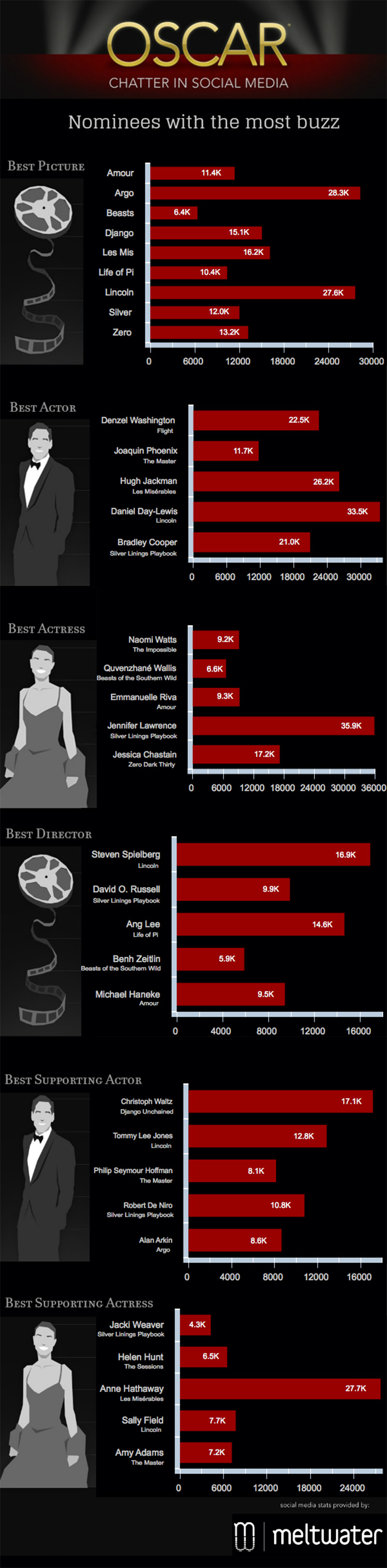 oscar infografía