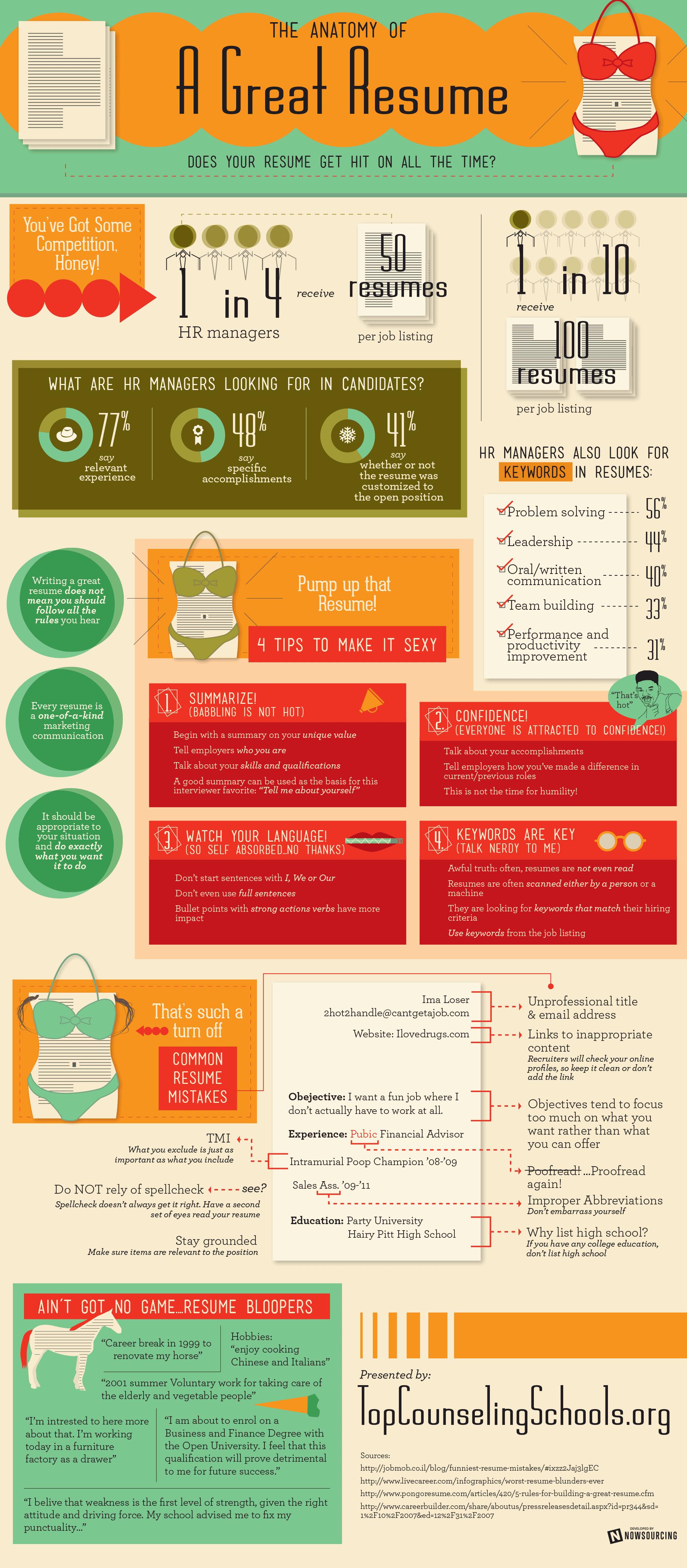Anatomía del currículo perfecto - Clases de Periodismo
