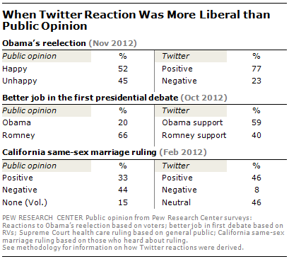 twitter-more-liberal1