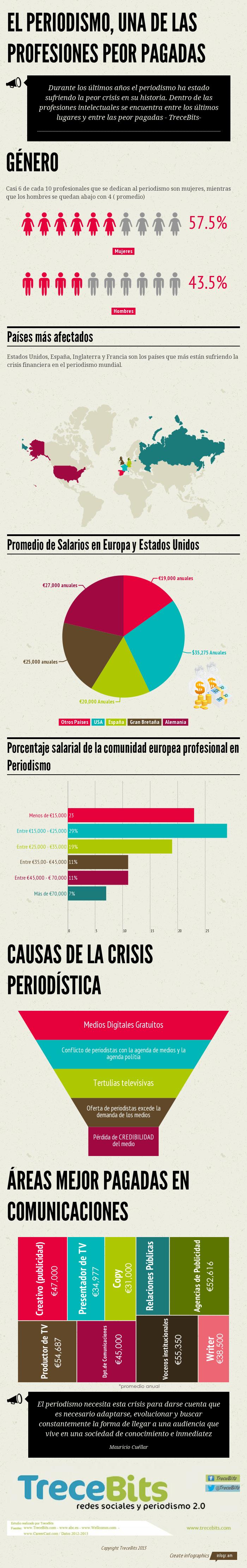 Periodismo profesión Espa