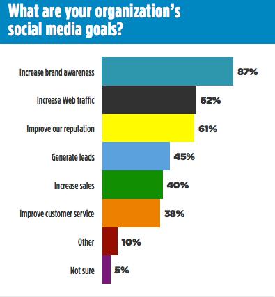 Ragan-Social-Media-Goals-Graph