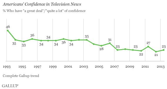 (Fuente Gallup)