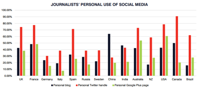 (Fuente Oriella Digital Journalism Study)