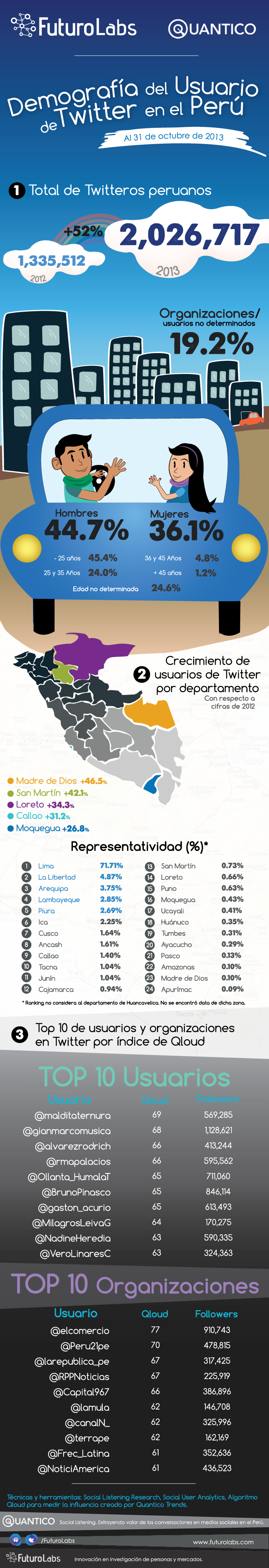 Demografía-de-los-usuarios-de-Twitter-en-el-Perú-2013-2