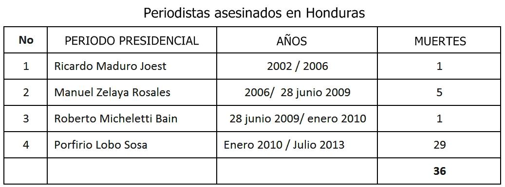 NUMERO DE PERIODISTAS MUERTOS