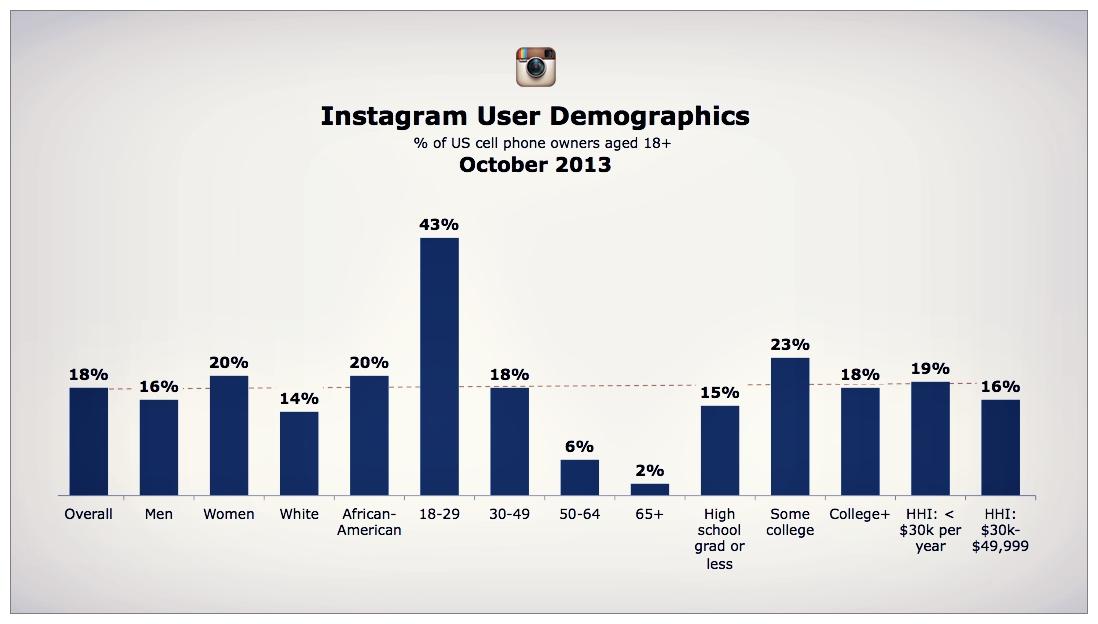instagramdiagramas
