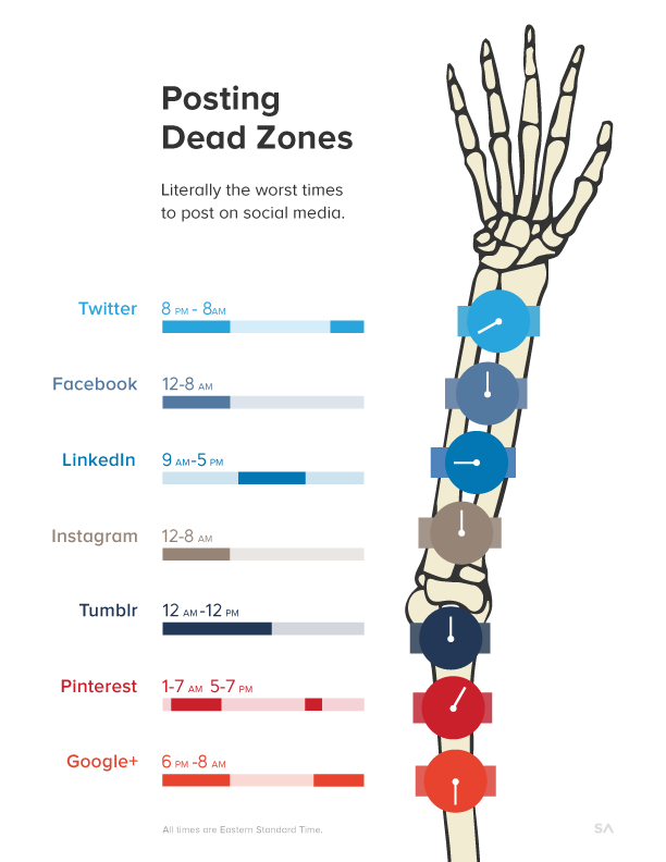 posting-dead-zones-for-web