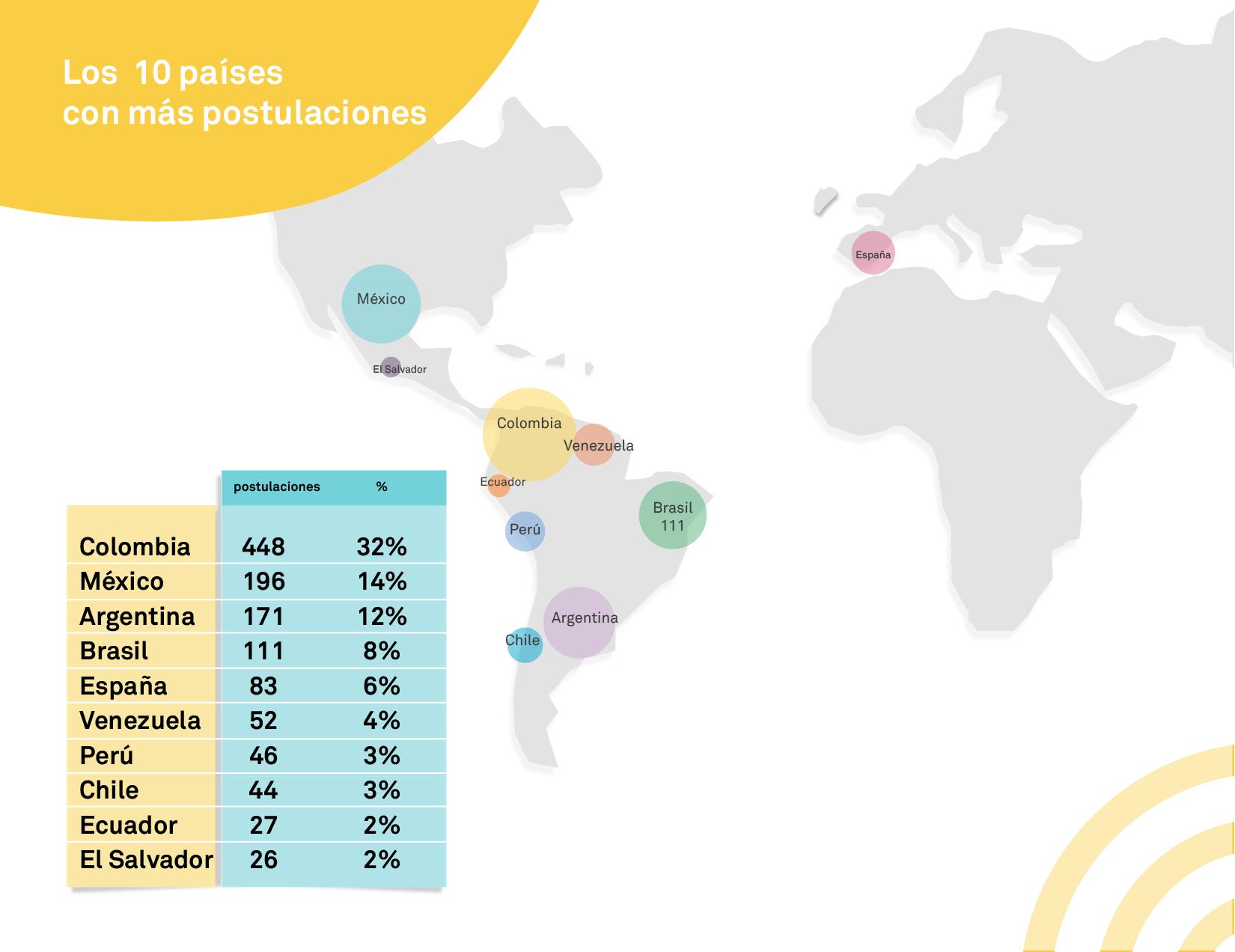 10-paises-con-mas-postulaciones