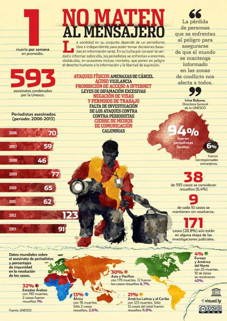 violencia prensa infografia