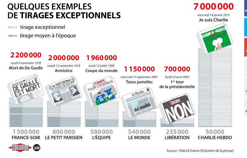 Tiraje Charlie Hebdo